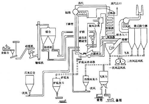 蒸汽锅炉为什么要有过热器和安全阀的原因