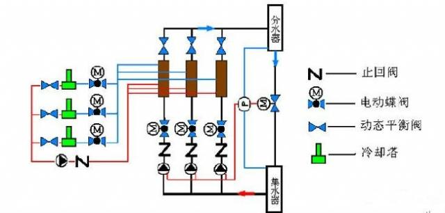图解暖通锅炉平衡阀设计与工作原理