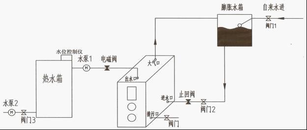 本锅炉管路安装设计为常压锅炉