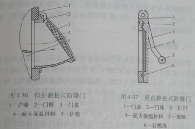 燃气锅炉结构 燃气锅防爆门结构 燃气锅炉防爆门作用